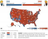 Результаты выборов президента США